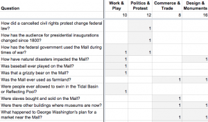table with headings for Question, Work and Play, Politics and Protest, Design and Monuments, and Commerce and Trade.